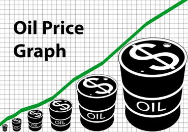 Graph of Oil Prices Per Barrel
