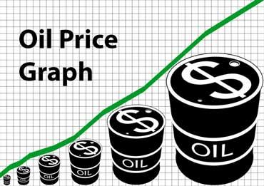 Graph of Oil Prices Per Barrel