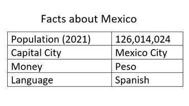 Chart with Facts about Mexico