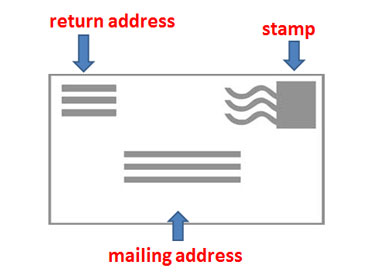 ESL Envelopes Lesson - How to address an envelope