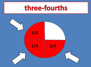 Three-Fourths