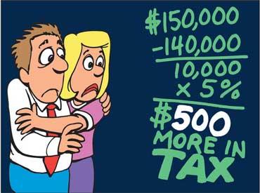Increase in Taxes