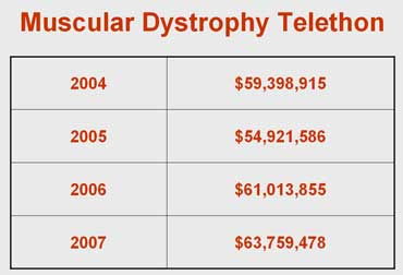 Jerry Lewis Muscular Dystrophy Telethon Figures