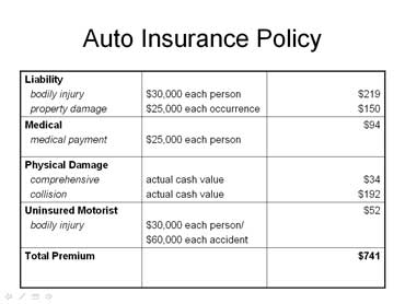 car accidents and auto insurance page 2